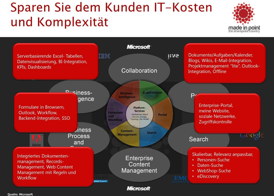Web Content Management mit Regeln und Workflow Business- Intelligence Business Process and Forms Formulare und Workflow Business- Intelligence Content- Management Platform- Services Workspaces, Mgmt,