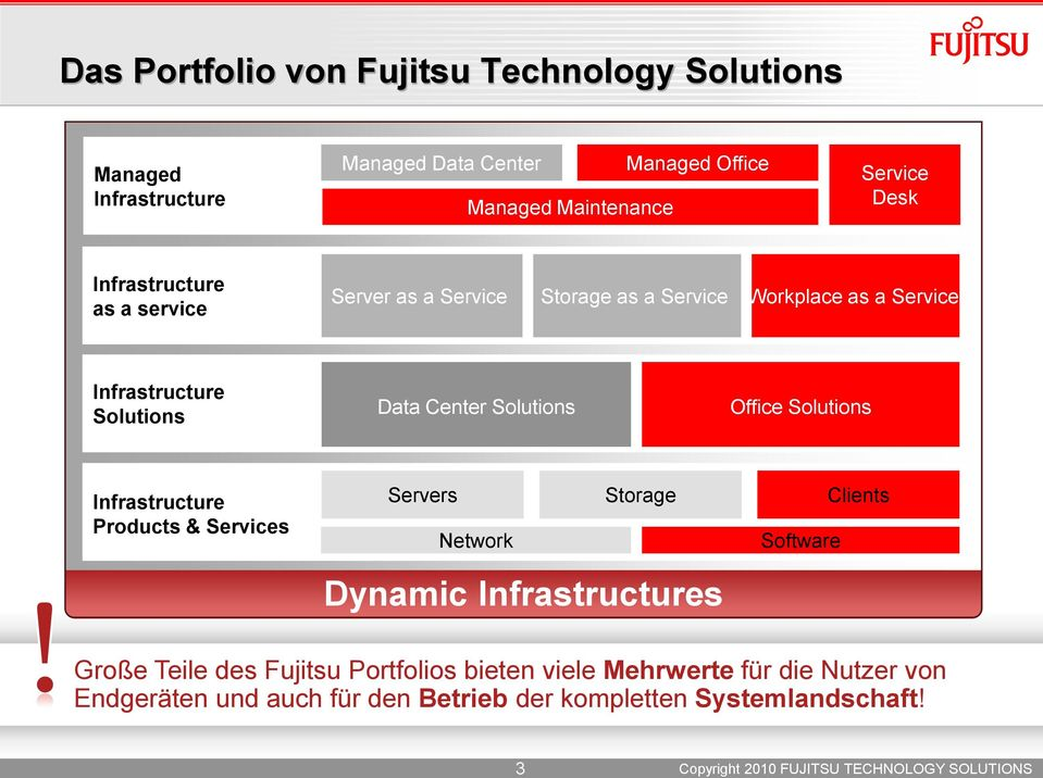 Solutions Office Solutions Infrastructure Products & Services Servers Network Storage Software Clients Dynamic Infrastructures Große