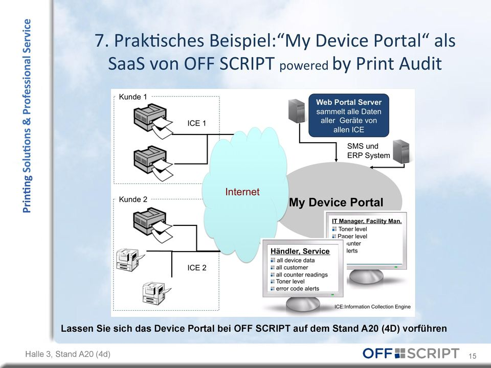 SaaS von OFF SCRIPT powered bb y earbeiten Print Audit