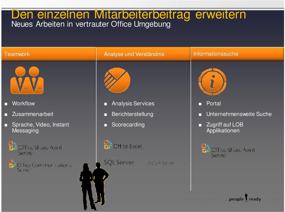 Zusammenarbeit Sprache, Video, Instant Messaging Analysis Services