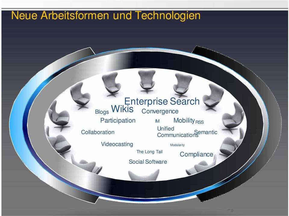 Search Wikis Convergence Social Software Mobility RSS