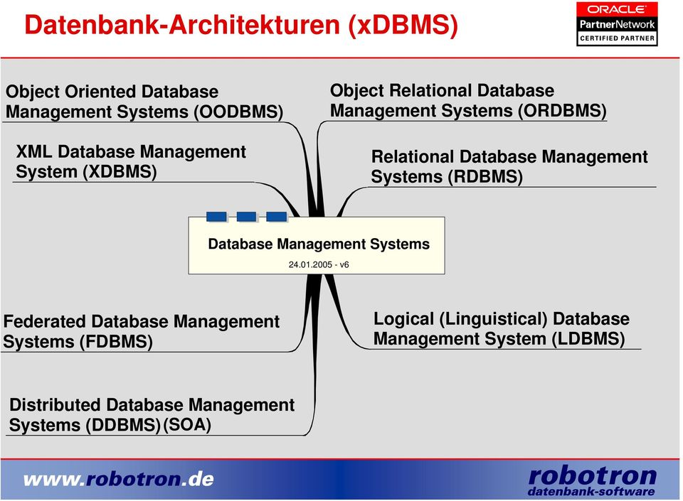 Management Systems (RDBMS) Database Management Systems 24.01.