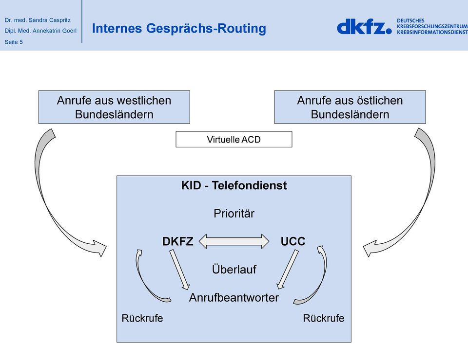 Bundesländern Virtuelle ACD KID - Telefondienst