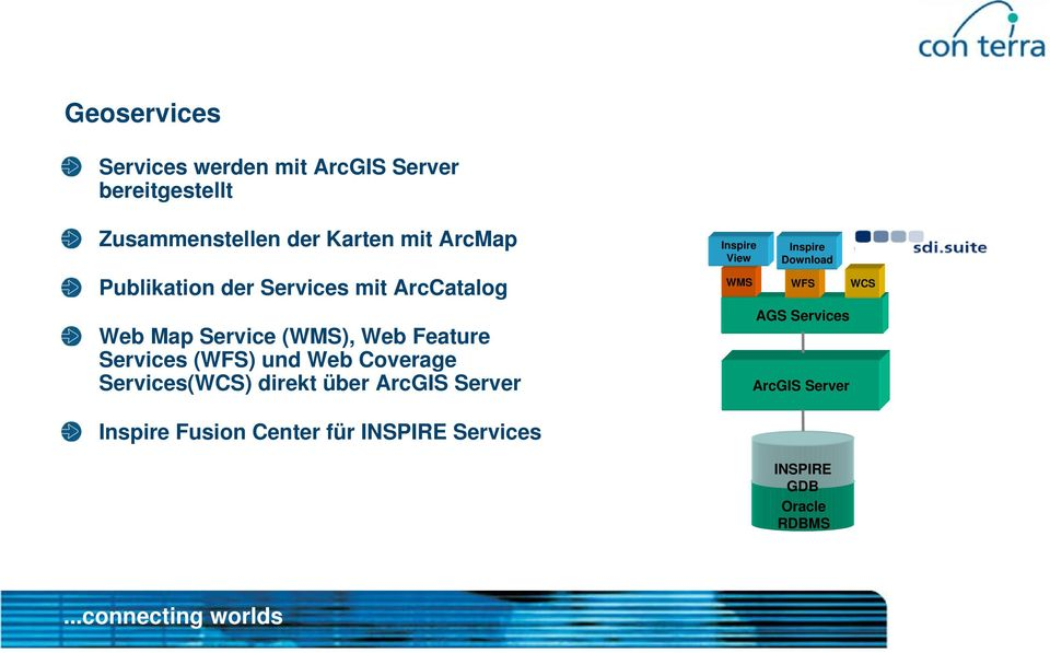 (WFS) und Web Coverage Services(WCS) direkt über ArcGIS Server Inspire View Inspire Download