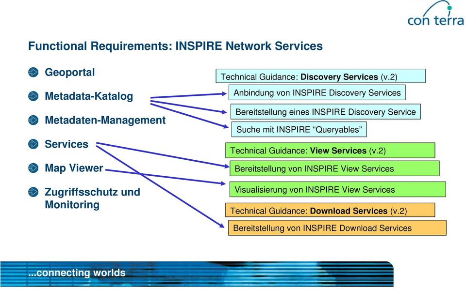 2) Anbindung von INSPIRE Discovery Services Bereitstellung eines INSPIRE Discovery Service Suche mit INSPIRE Queryables Technical