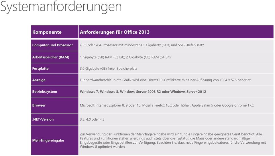 576 benötigt. Betriebssystem Windows 7, Windows 8, Windows Server 2008 R2 oder Windows Server 2012 Browser Microsoft Internet Explorer 8, 9 oder 10, Mozilla Firefox 10.