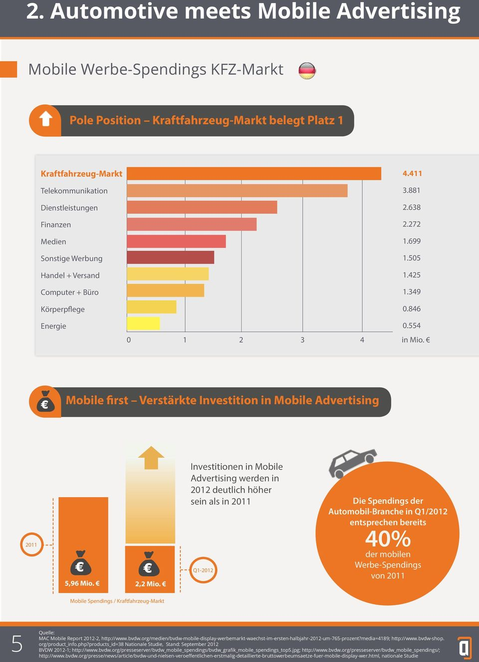 Mobile first Verstärkte Investition in Mobile Advertising 2011 5,96 Mio. 2,2 Mio.