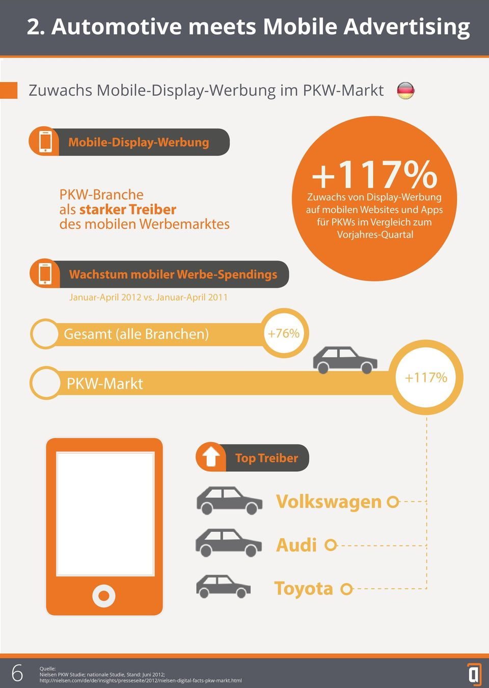 mobiler Werbe-Spendings Januar-April 2012 vs.