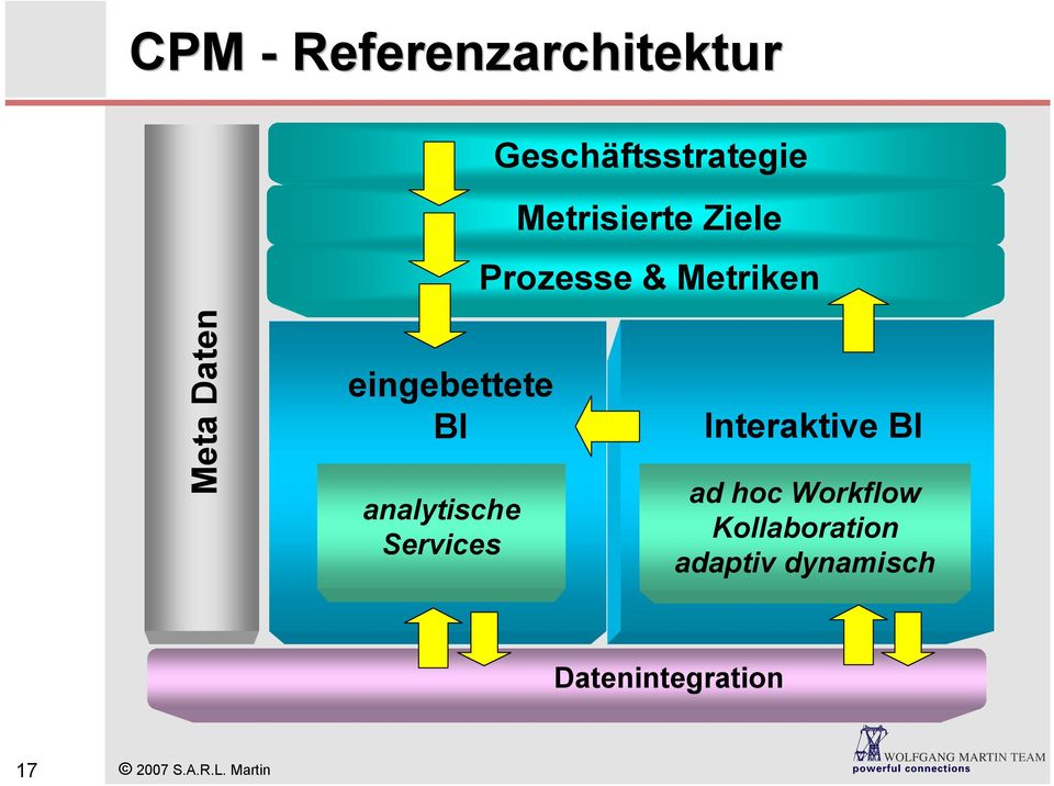 analytische Services Interaktive BI ad hoc Workflow