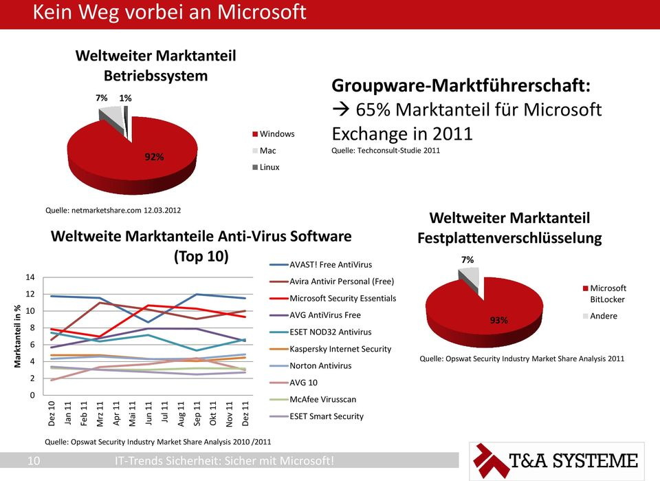 2012 Weltweite Marktanteile Anti-Virus Software (Top 10) AVAST!
