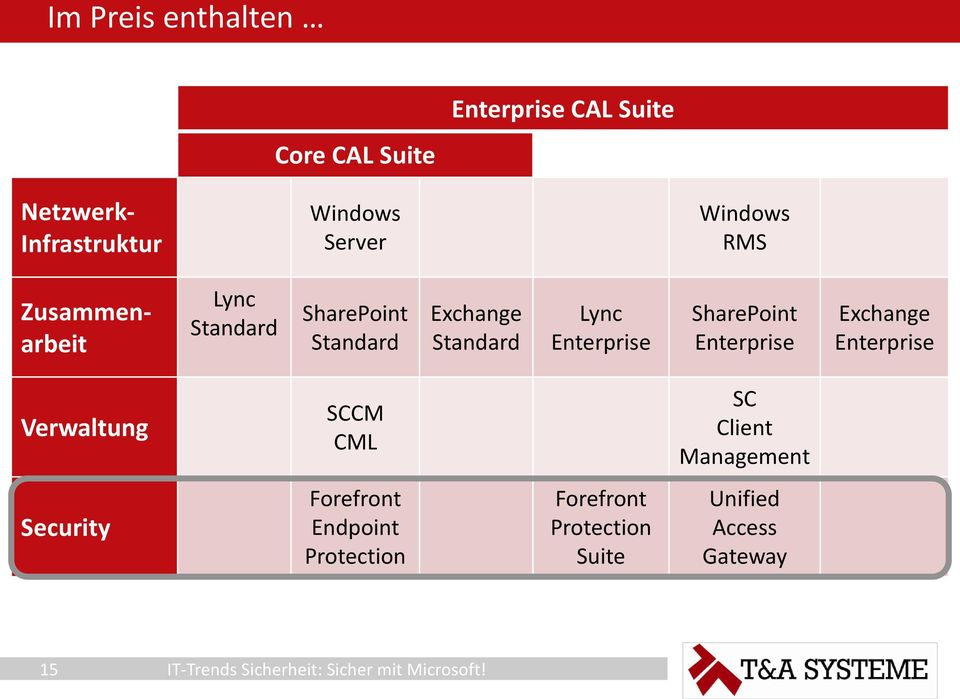 Enterprise SharePoint Enterprise Exchange Enterprise Verwaltung SCCM CML SC Client