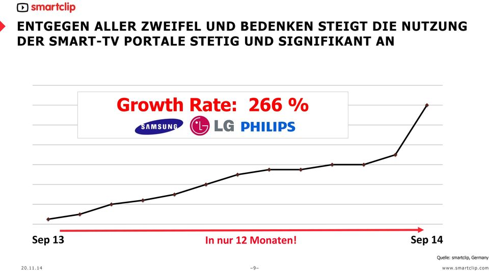 SIGNIFIKANT AN Growth Rate: 266 % Sep 13 In nur 12