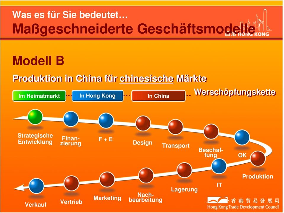 China Werschöpfungskette Strategische Entwicklung F + E Design Transport