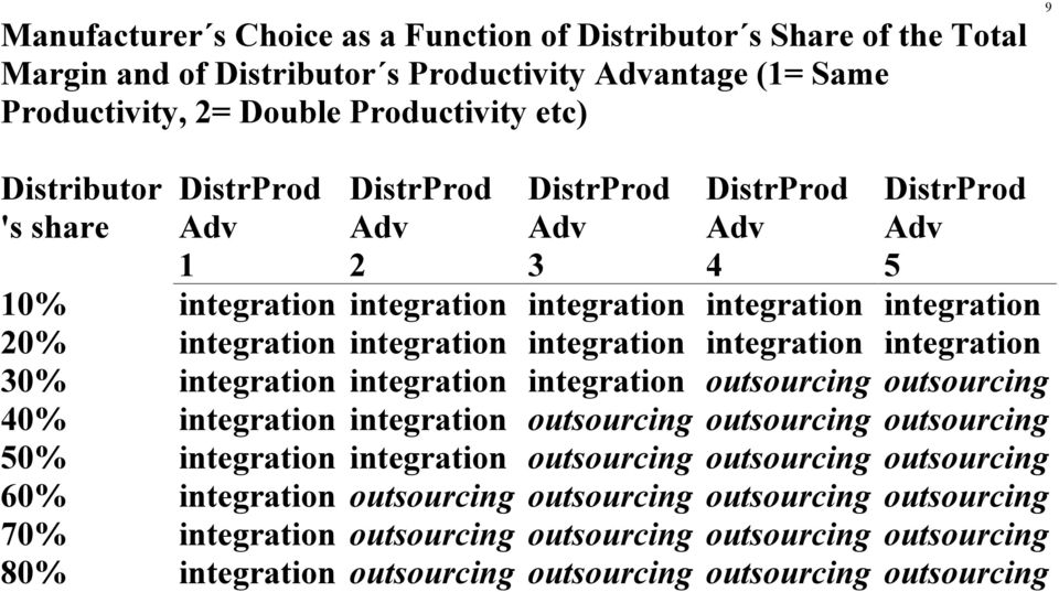 integration 30% integration integration integration outsourcing outsourcing 40% integration integration outsourcing outsourcing outsourcing 50% integration integration outsourcing outsourcing