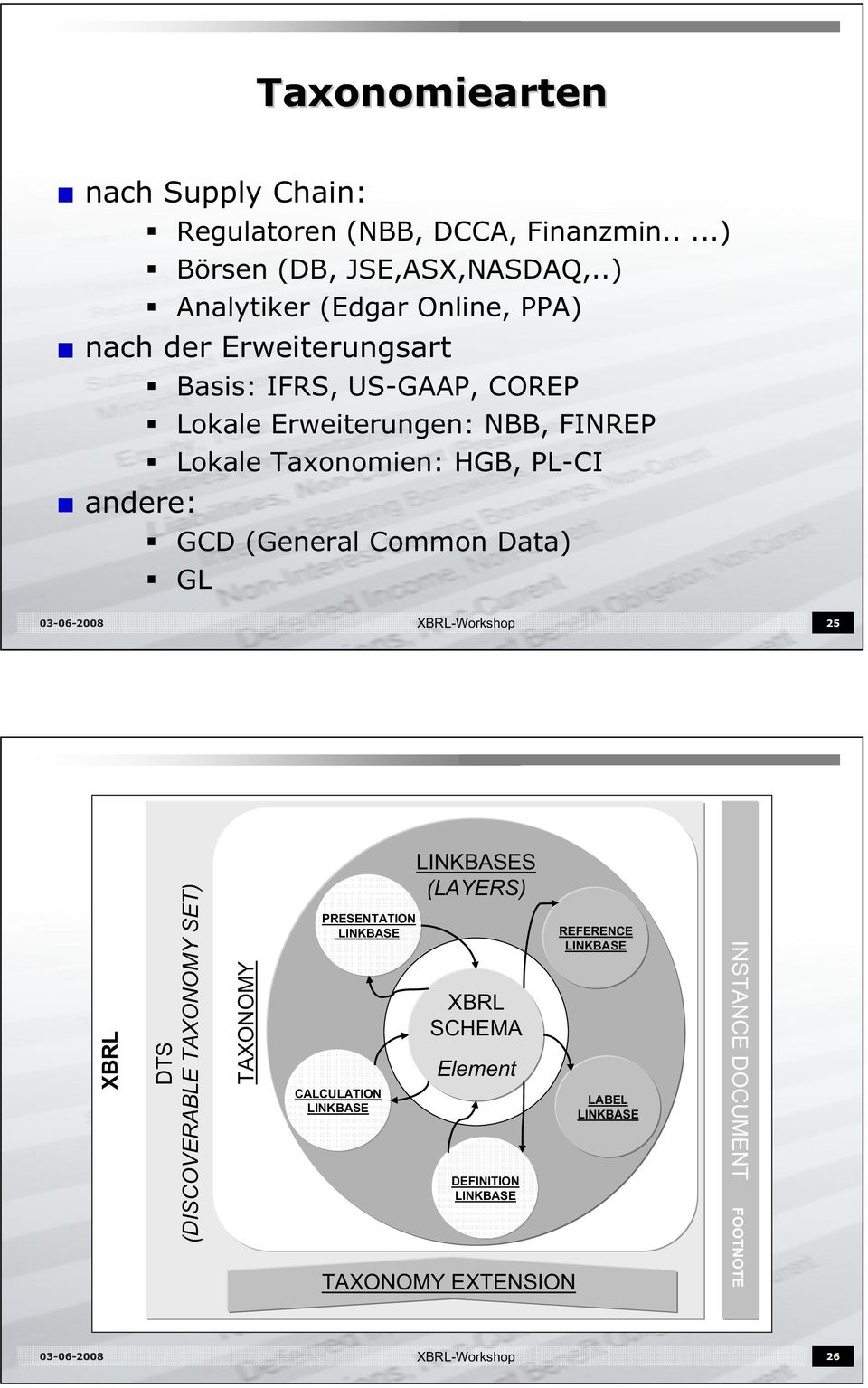 Lokale Taxonomien: HGB, PL-CI andere: GCD (General Common Data) GL XBRL-Workshop 25 XBRL DTS (DISCOVERABLE TAXONOMY SET)