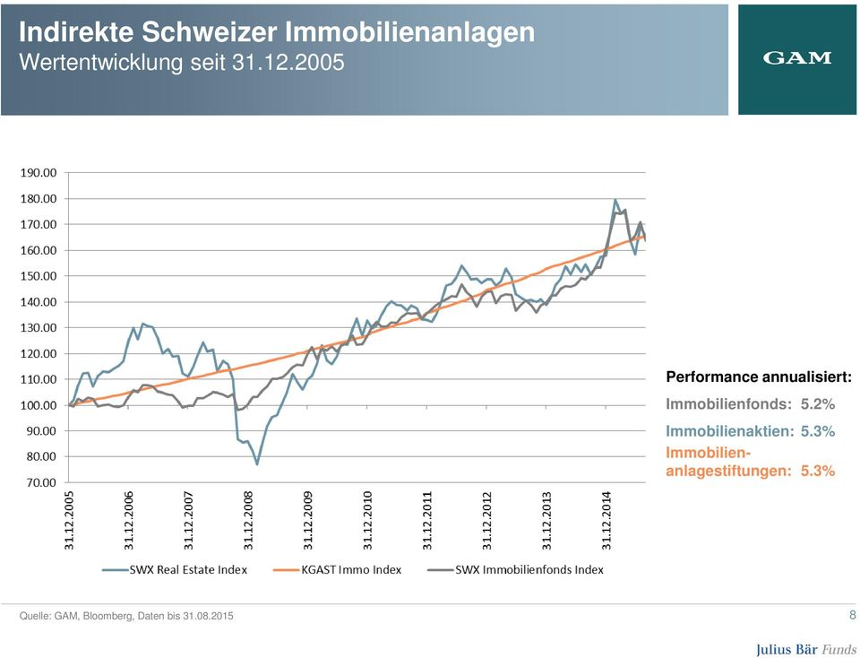 2005 Performance annualisiert: Immobilienfonds: 5.