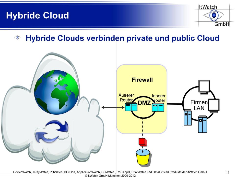 Cloud Firewall Äußerer Router