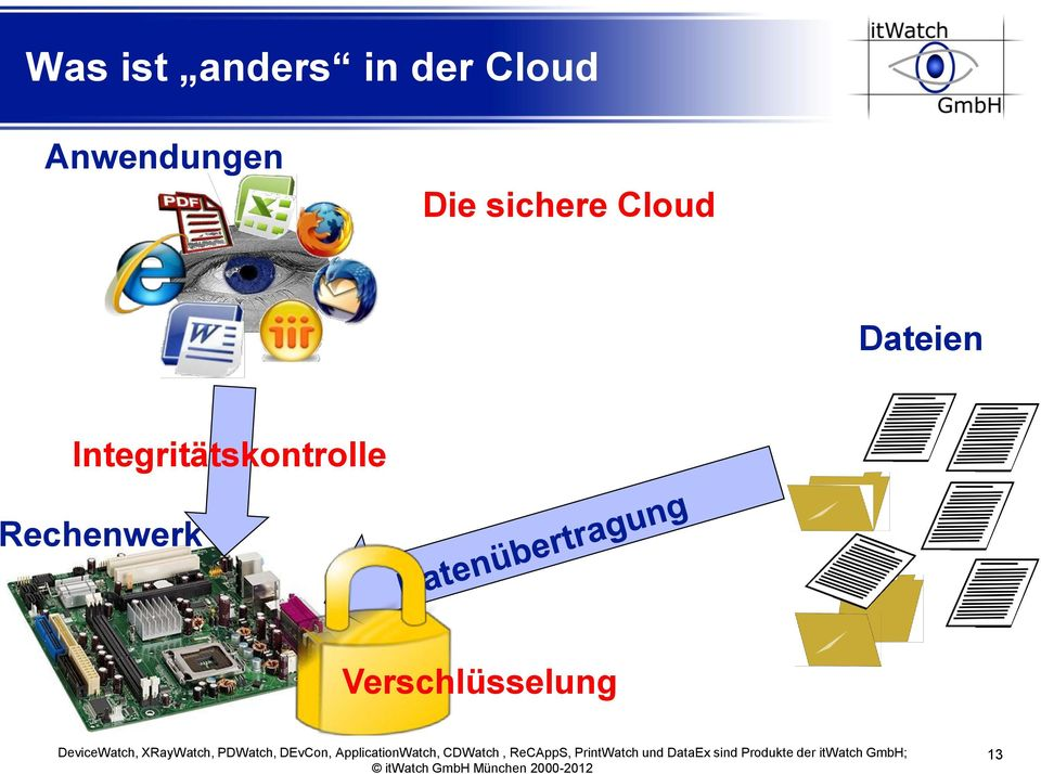 Cloud Dateien