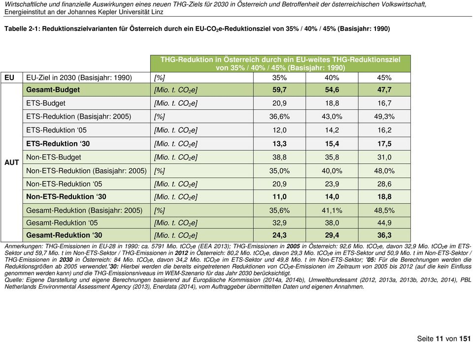 CO 2 e] 59,7 54,6 47,7 ETS-Budget [Mio. t. CO 2 e] 20,9 18,8 16,7 ETS-Reduktion (Basisjahr: 2005) [%] 36,6% 43,0% 49,3% ETS-Reduktion 05 [Mio. t. CO 2 e] 12,0 14,2 16,2 ETS-Reduktion 30 [Mio. t. CO 2 e] 13,3 15,4 17,5 Non-ETS-Budget [Mio.