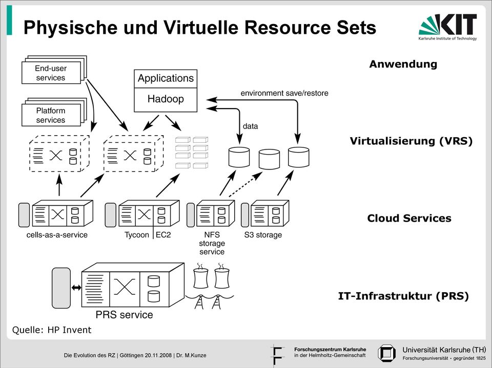Virtualisierung (VRS) Cloud