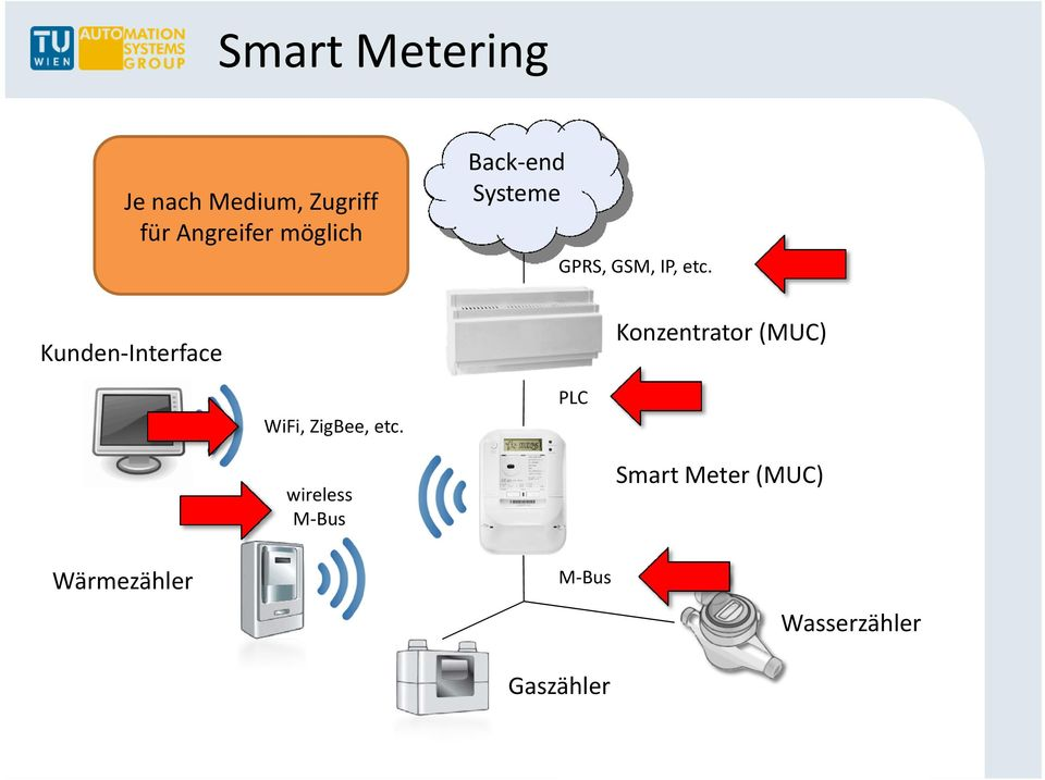wireless M Bus Back end Systeme GPRS, GSM, IP, etc.