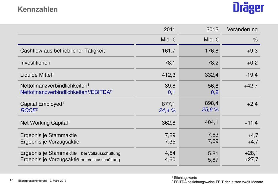 Nettofinanzverbindlichkeiten /EBITDA 2 0, 56,8 0,2 +42,7 Capital Employed ROCE 2 877, 24,4 % 898,4 25,6 % +2,4 Net Working Capital 362,8 404, +,4