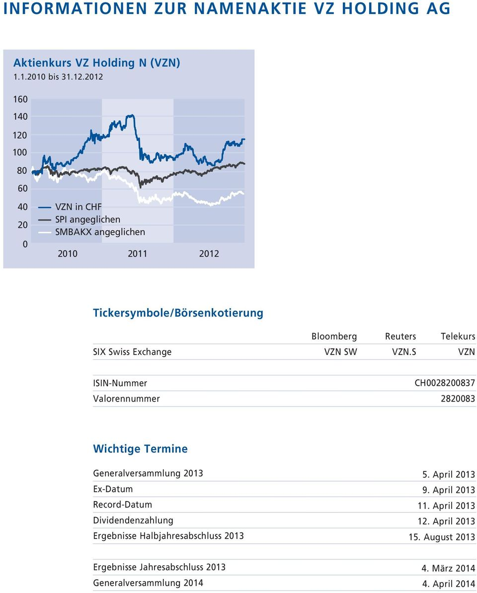 Swiss Exchange VZN SW VZN.