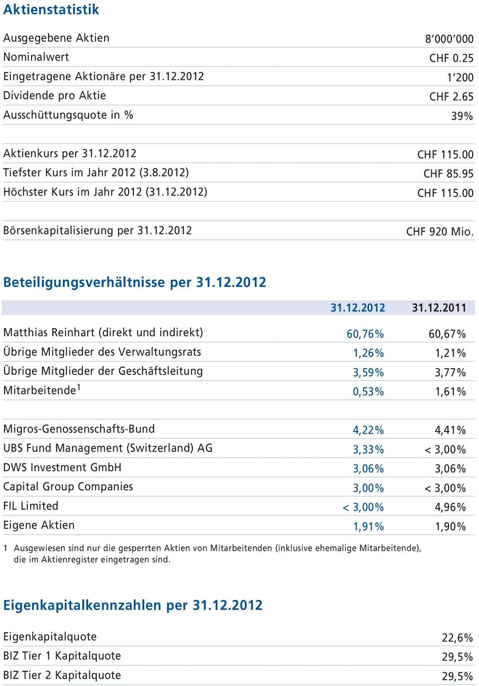 12.212 6,76% 1,26% 3,59%,53% 31.12.211 6,67% 1,21% 3,77% 1,61% Migros-Genossenschafts-Bund UBS Fund Management (Switzerland) AG DWS Investment GmbH Capital Group Companies FIL Limited Eigene Aktien