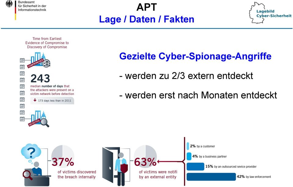 Cyber-Spionage-Angriffe -