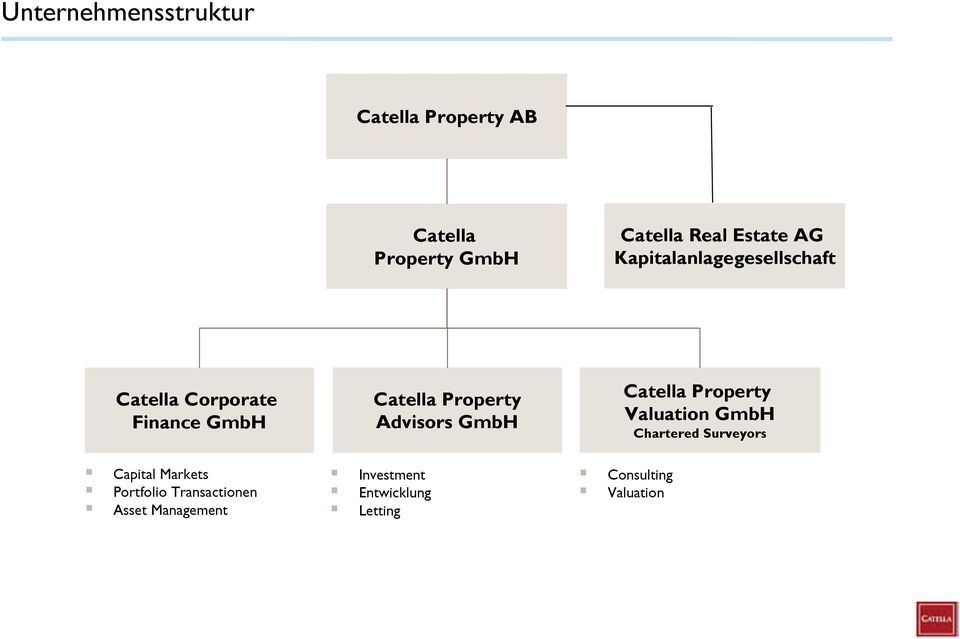Portfolio Transactionen Asset Management Catella Property Advisors GmbH Investment