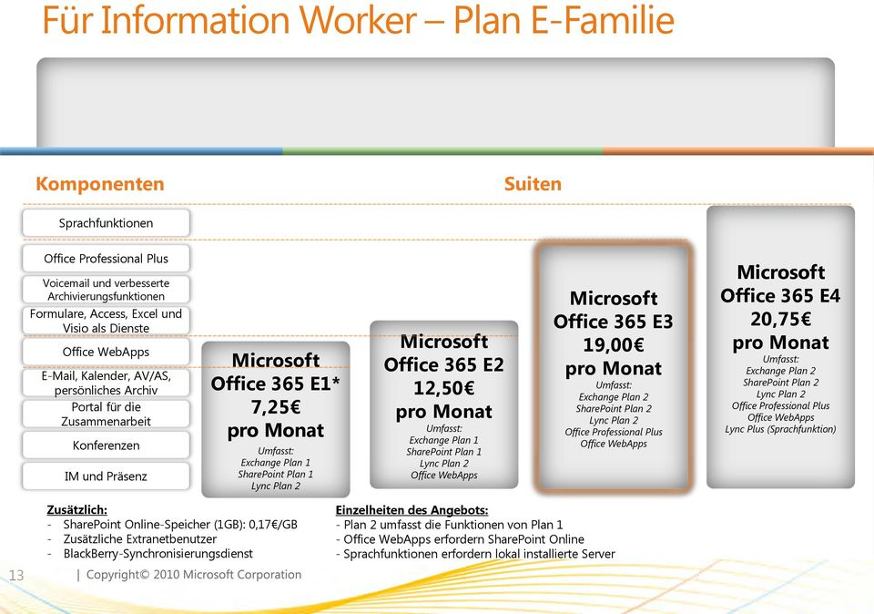Lync Plan 2 Microsoft Office 365 E2 12,50 pro Monat Umfasst: Exchange Plan 1 SharePoint Plan 1 Lync Plan 2 Office WebApps Microsoft Office 365 E3 19,00 pro Monat Umfasst: Exchange Plan 2 SharePoint