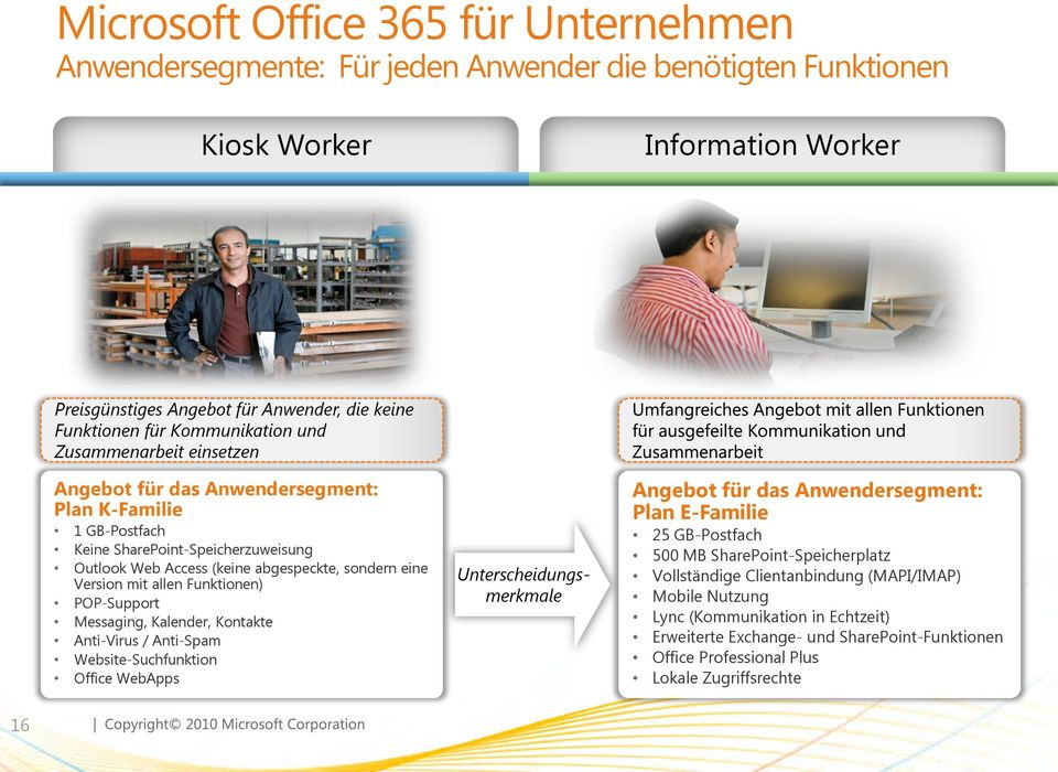 mit allen Funktionen) POP-Support Messaging, Kalender, Kontakte Anti-Virus / Anti-Spam Website-Suchfunktion Office WebApps Unterscheidungsmerkmale Angebot für das Anwendersegment: Plan E-Familie 25