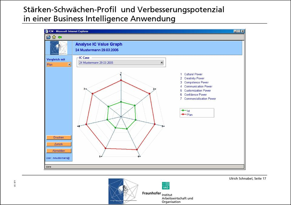 einer Business Intelligence