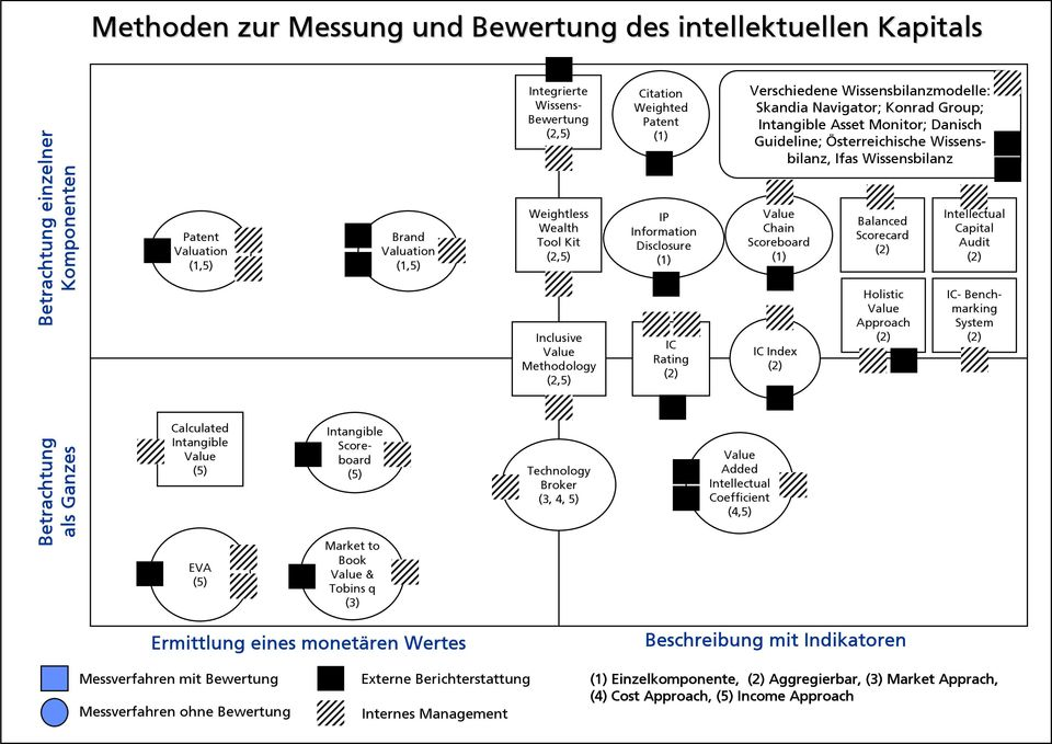 Intangible Asset Monitor; Danisch Guideline; Österreichische Wissensbilanz, Ifas Wissensbilanz Value Chain Scoreboard (1) IC Index (2) Balanced Scorecard (2) Holistic Value Approach (2) Intellectual