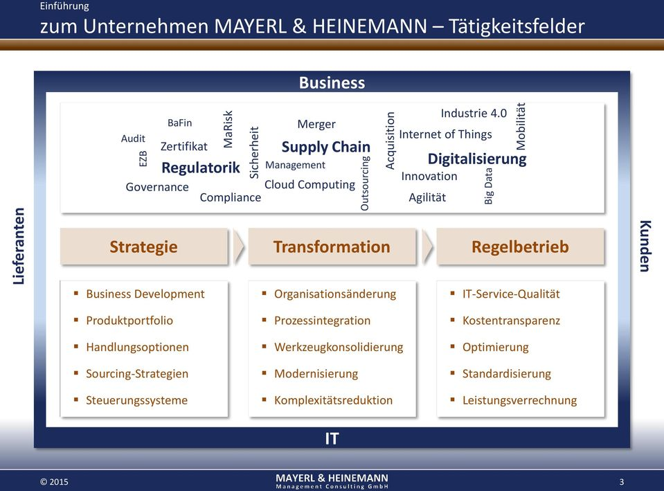 0 Internet of Things Digitalisierung Innovation Agilität Strategie Transformation Regelbetrieb Kunden Business Development Organisationsänderung IT-Service-Qualität