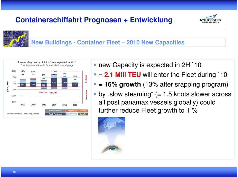 1 Mill TEU will enter the Fleet during `10 = 16% growth (13% after