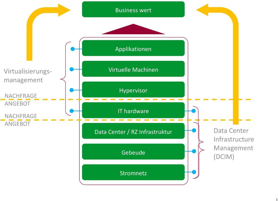 Hypervisor IT hardware Data Center / RZ Infrastruktur