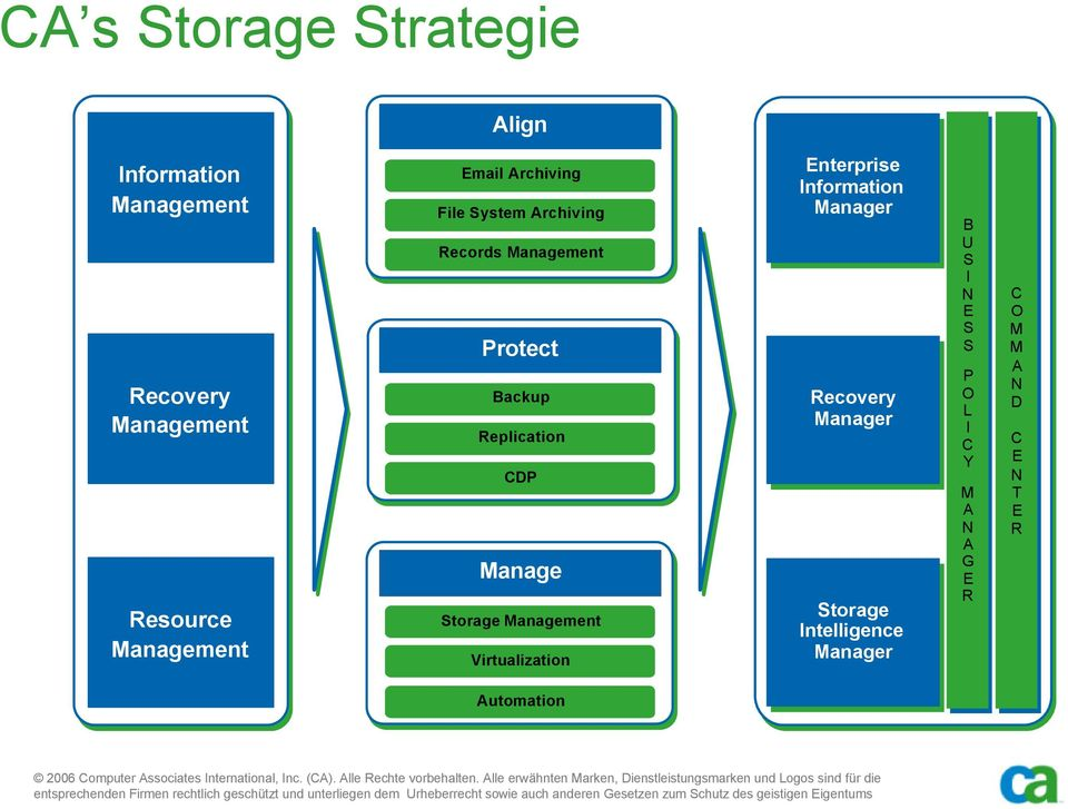 Storage Management Virtualization Enterprise Information Manager Recovery Manager Storage