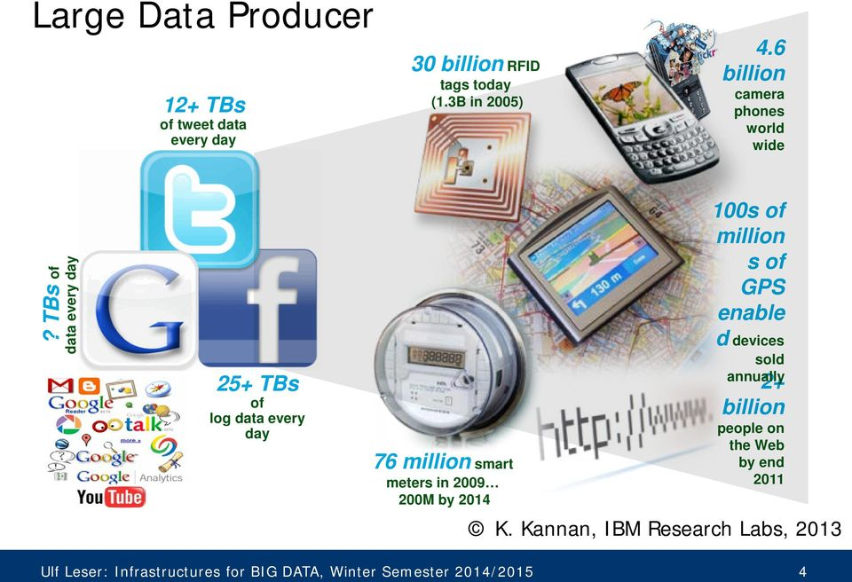 TBs of data every day 25+ TBs of log data every day 76 million smart meters in 2009 200M by 2014 100s of