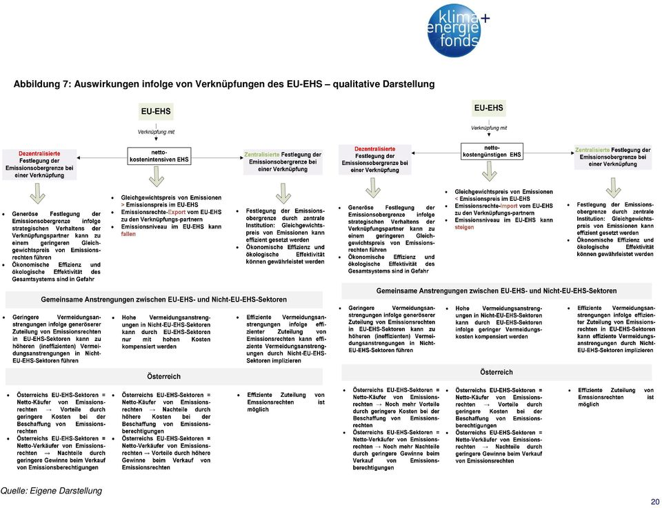 des EU-EHS qualitative