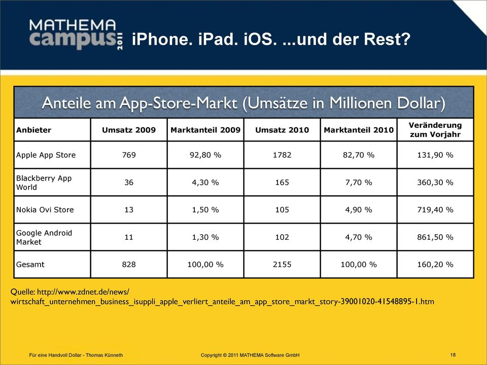 Vorjahr Apple App Store 769 92,80 % 1782 82,70 % 131,90 % Blackberry App World 36 4,30 % 165 7,70 % 360,30 % Nokia Ovi Store 13 1,50 % 105 4,90