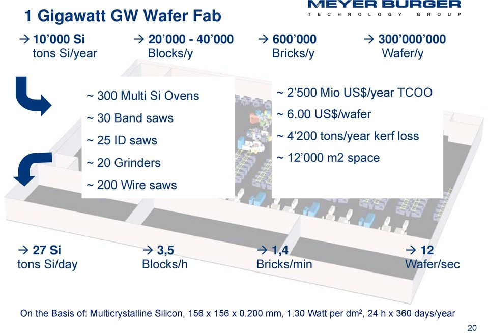 00 US$/wafer ~ 4 200 tons/year kerf loss ~ 12 000 m2 space 27 Si 3,5 1,4 12 tons Si/day Blocks/h Bricks/min
