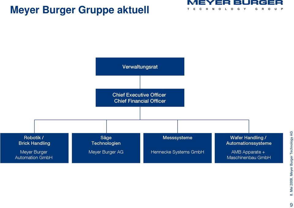 Automation GmbH Säge Technologien Meyer Burger AG Messsysteme Hennecke