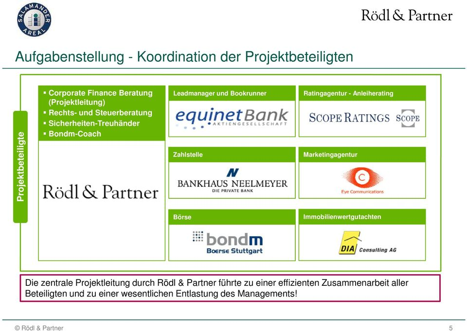 Zahlstelle Ratingagentur - Anleiherating Marketingagentur Börse Immobilienwertgutachten Die zentrale
