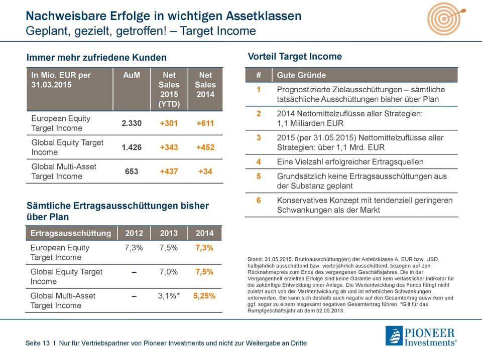 426 +343 +452 653 +437 +34 Sämtliche Ertragsausschüttungen bisher über Plan Ertragsausschüttung 2012 2013 2014 European Equity Target Income Global Equity Target Income Global Multi-Asset Target