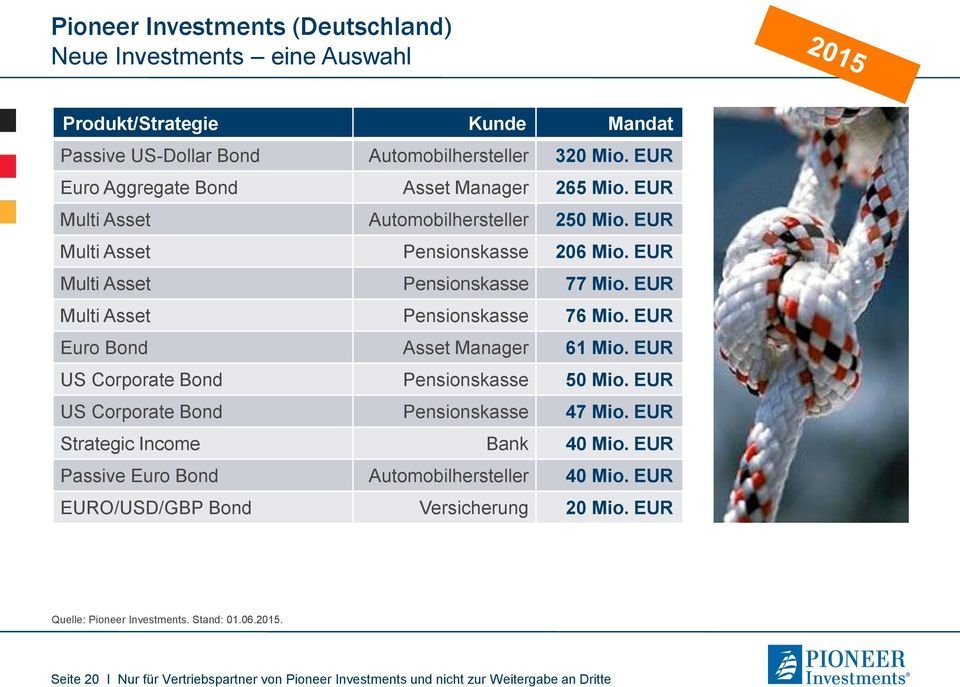 EUR Multi Asset Pensionskasse 76 Mio. EUR Euro Bond Asset Manager 61 Mio. EUR US Corporate Bond Pensionskasse 50 Mio. EUR US Corporate Bond Pensionskasse 47 Mio.