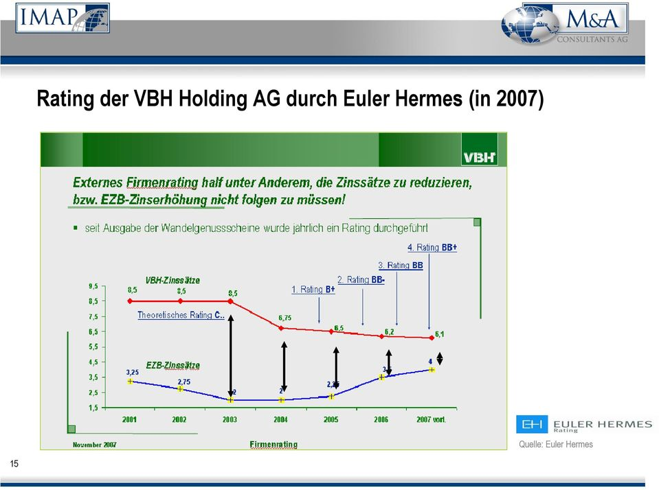 Euler Hermes (in