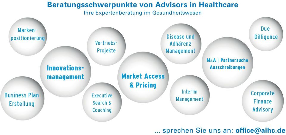 Plan Erstellung Innovationsmanagement Executive Search & Coaching Market Access & Pricing Interim