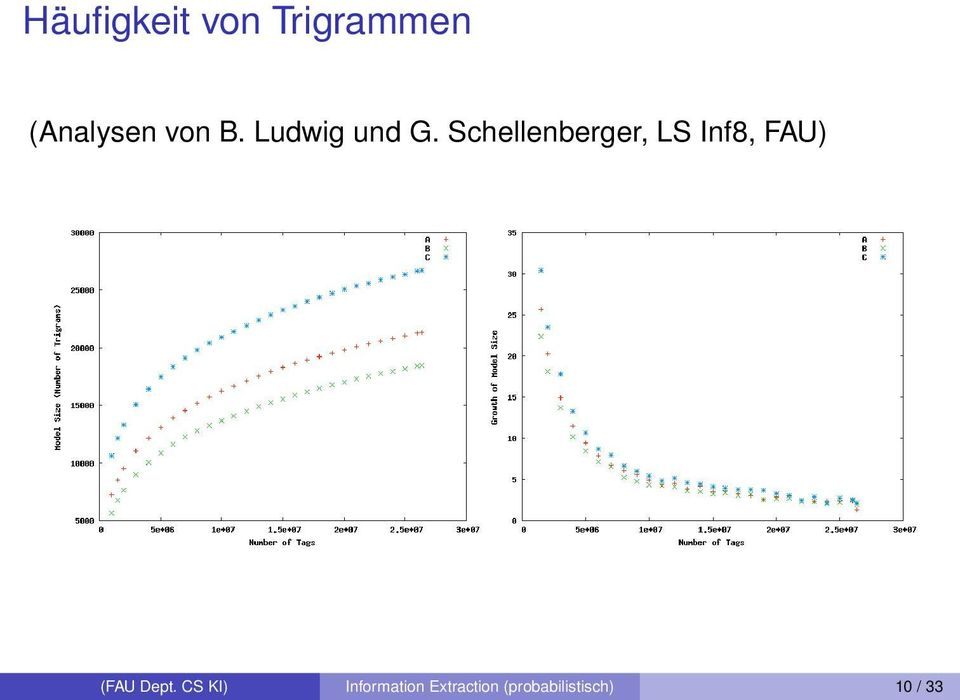 Schellenberger, LS Inf8, FAU) (a) Size of language model depending on the selected threshold.