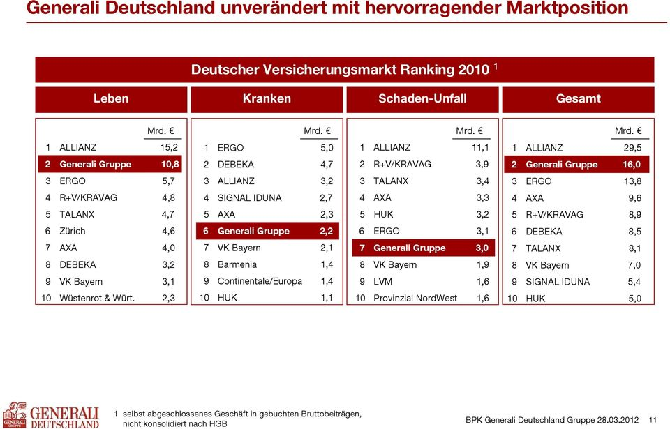 Mrd. 1 ALLIANZ 15,2 1 ERGO 5,0 1 ALLIANZ 11,1 1 ALLIANZ 29,5 2 Generali Gruppe Deutschland 10,8 2 DEBEKA 4,7 2 R+V/KRAVAG 3,9 2 Generali Gruppe Deutschland 16,0 3 ERGO 5,7 3 ALLIANZ 3,2 3 TALANX 3,4